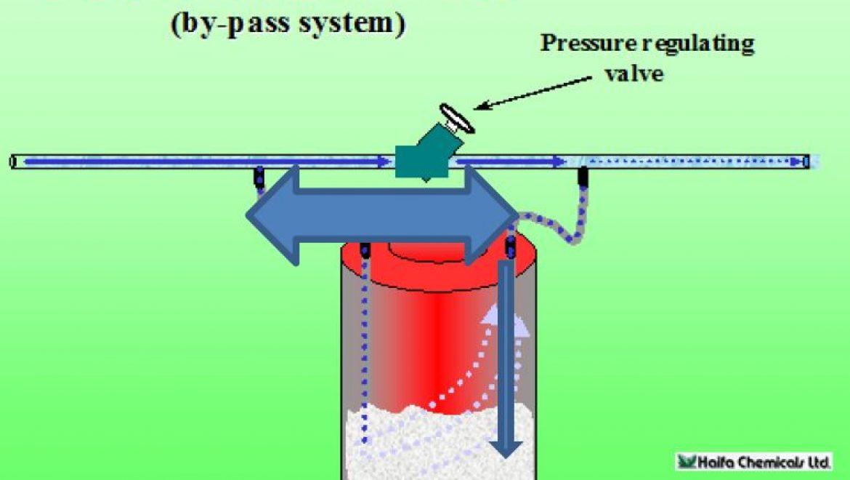 הנחיות לטיפול במערכת טפטוף לשטיפת מערכות השקיה